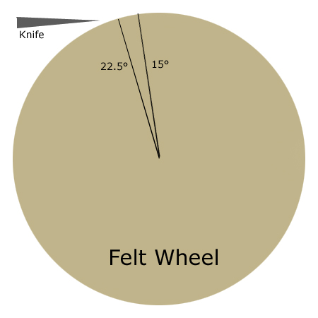 "Tan circle with the words ""Felt Wheel"" in black on a white background."