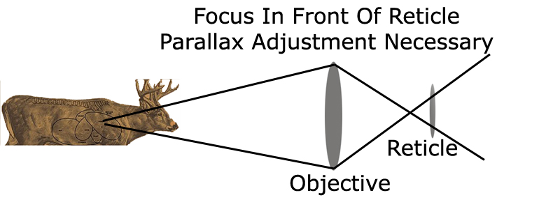 How Parallax Works