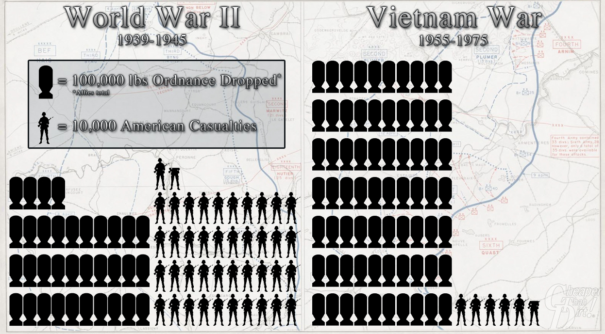 World War II Infographic