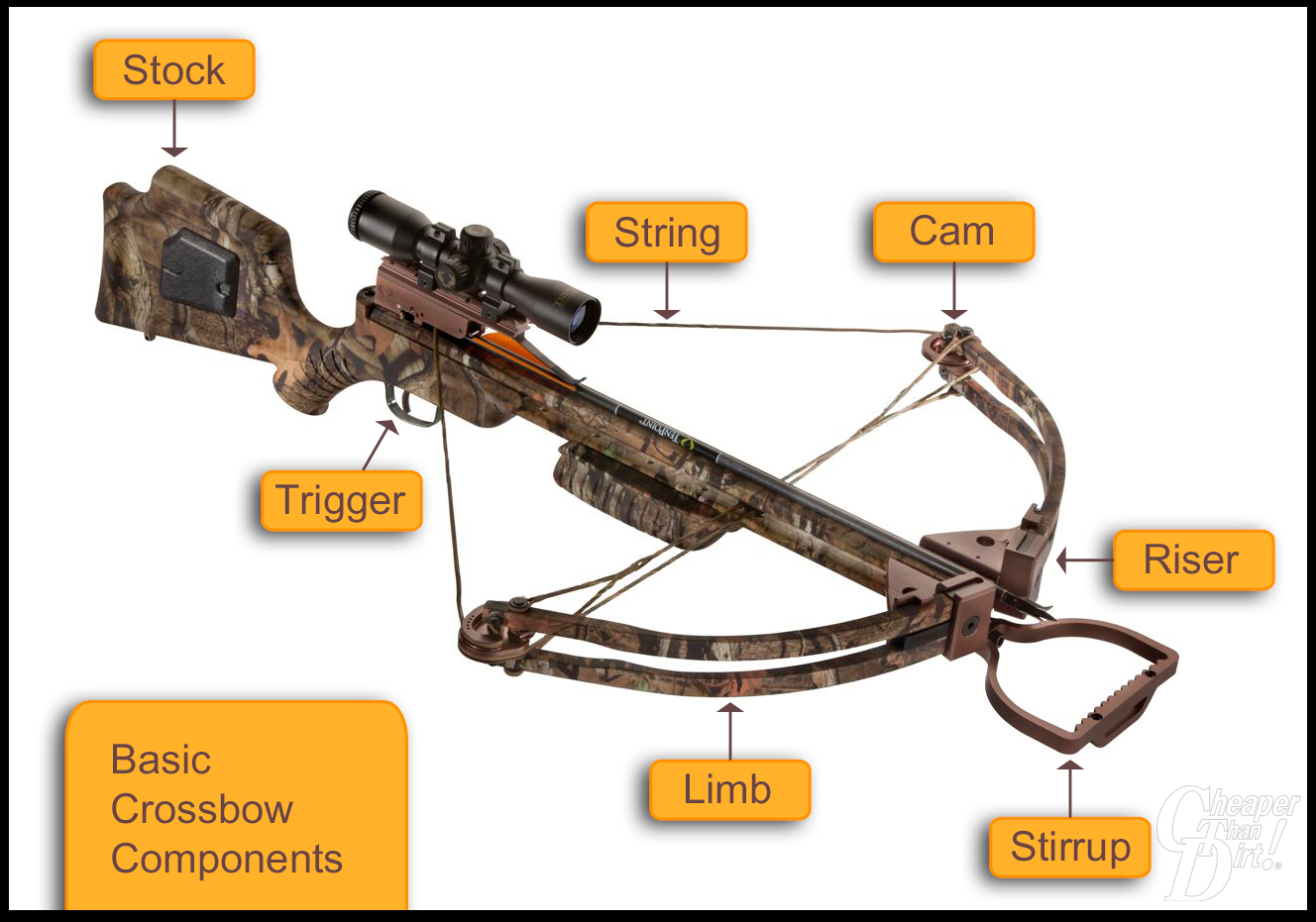 archery the shooter s log page 2 rh blog cheaperthandirt com Barnett Crossbow Repairs Parts horton crossbow parts diagram