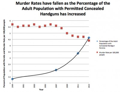 Chart of reduced crime rates as concealed carry permits increase