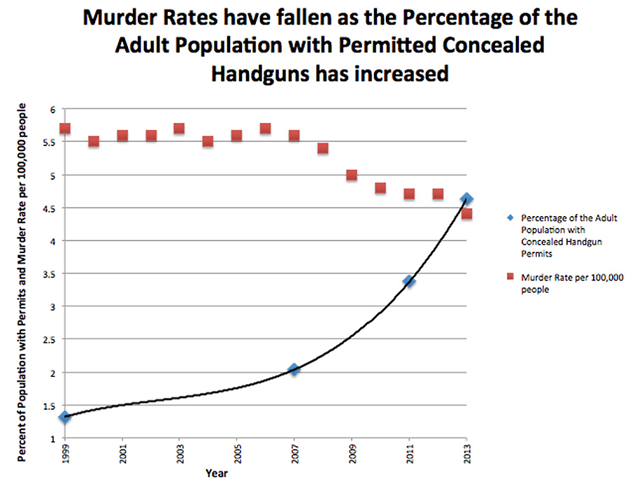 Coincidence carry permits up violent crime down carry permits up violent crime down freerunsca Image collections