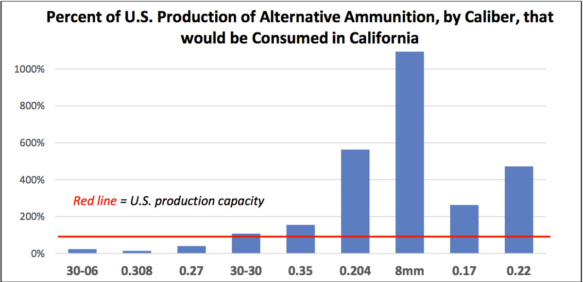 Studies Show Lead Ammo Ban Causes Shortages and Price Spikes