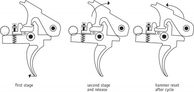 """Here's the original, the MKII by Charlie Milazzo. A long-time competition M1A builder, Charlie figured out how to do the two-stage for the AR-platform. Look closely at the illustrations and see how sear engagement changes from first stage to second stage. There's a whopping lot of sear engagement prior to initiating the pull though the first stage, and a very """"crisp"""" break from minimum engagement waiting after the bump when the first stage has ended. In a single-stage, such minimal engagement is necessary to get a crispy break, but it's not as safe because it's minimal from the get-go. In a true two-stage, releasing back through the first stage take-up also returns sear engagement to where it was. Another minor point, with major influence, is that since sear engagement returns to its formerly generous self after a shot, there's not going to be any """"tripping"""" of the sear as there can be with a single-stage that's adjusted to a light weight. This can happen from the shock of bolt carrier assembly inertia. For this reason, it's possible to attain a lower actual break weight with a two-stage.Photo by Glen Zediker© 2015."""