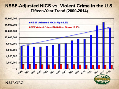 FBI Violent Crime vs NSSF-Adjusted NICS