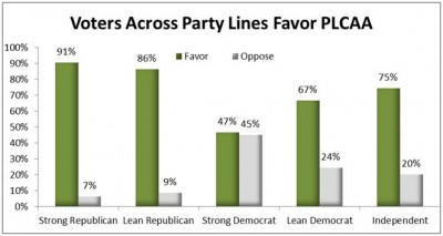 Bar Graph of voter across party lines for PLCAA