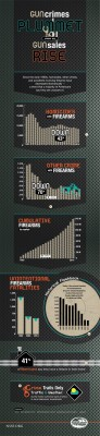 National Shooting Sports Foundation infographic on gun sales versus crime