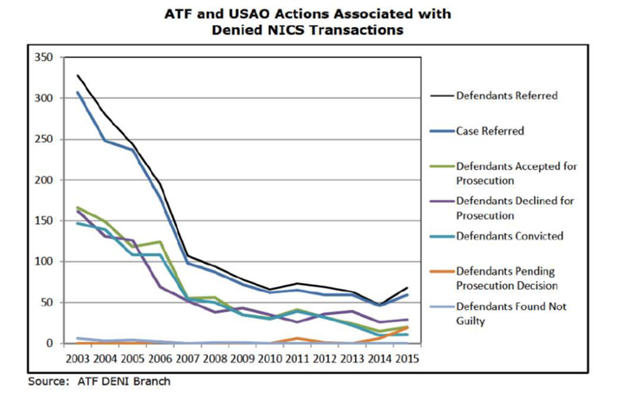 Line graph showing NICS checks versus prosecutions