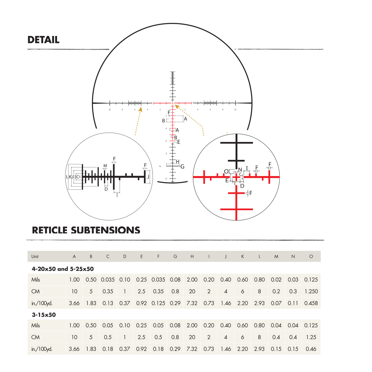 3 examples of riflescope reticles