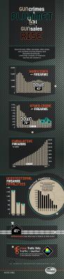 Gun Crime infographic