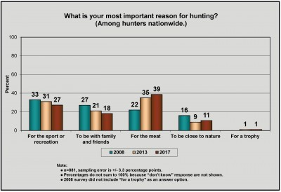 Infographic showing showing hunters' reasons for hunting