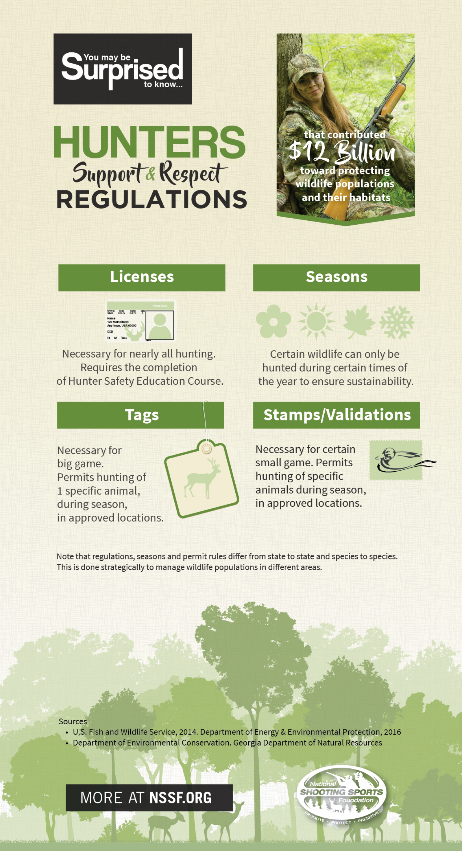 Hunters support conservation infographic