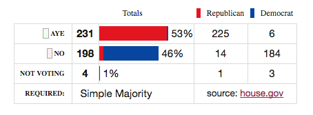 H.R. 38 House vote
