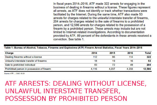 ATF statistics showing  the number of arrests made in 2014, 2015, and 2016