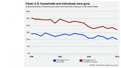 number of guns in U.S. households chart